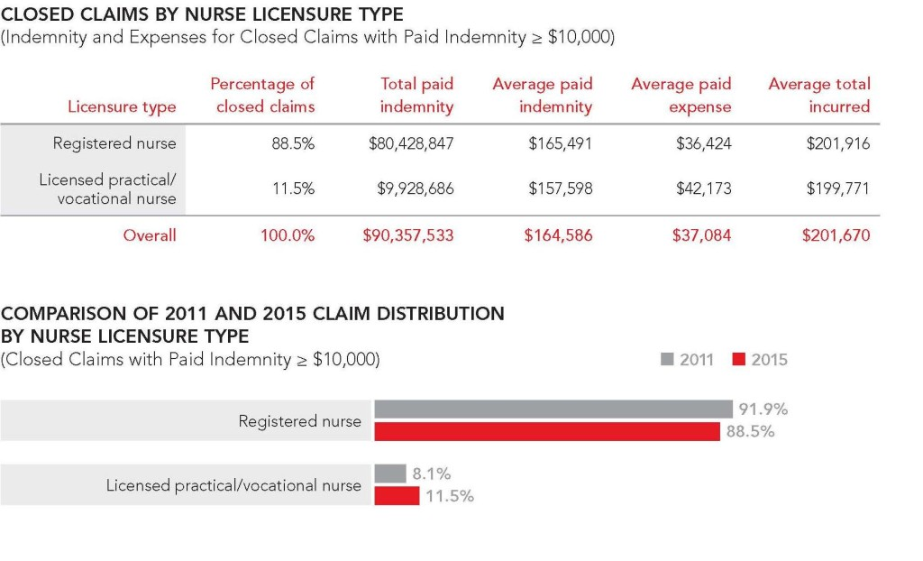 Closed Claims by Nurse Licensure Type